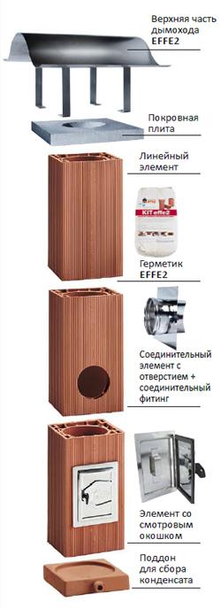 Керамический дымоход domus цена акт на дымоходы и вентканалы люберцы