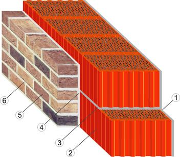 Конструкция внешней стены с применением теплоэффективного керамического блока, облицованного кирпичом