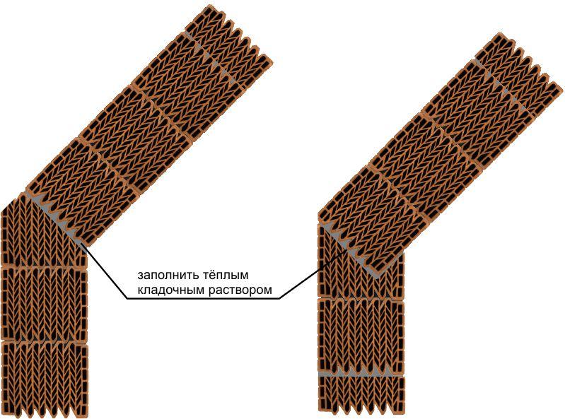 Кладка трапециевидных эркеров с применением крупноформатных керамических блоков Кайман30